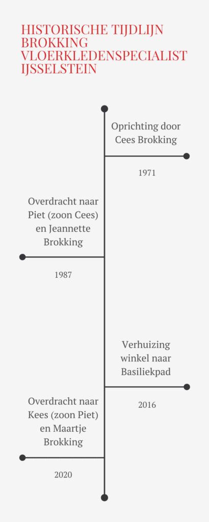Tijdlijn Brokking Vloerkledenspecialist drie generaties IJsselstein
